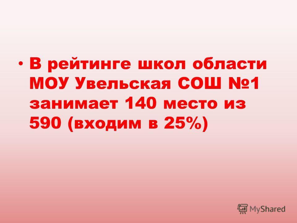 В рейтинге школ области МОУ Увельская СОШ 1 занимает 140 место из 590 (входим в 25%)