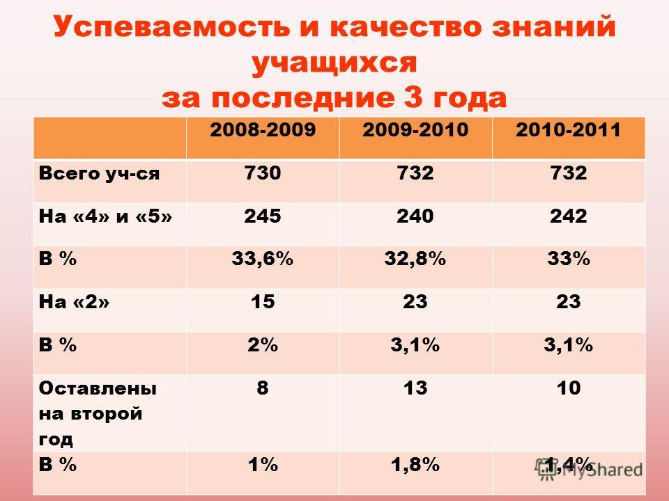 Успеваемость и качество знаний учащихся за последние 3 года 2008-20092009-20102010-2011 Всего уч-ся730732 На «4» и «5»245240242 В %33,6%32,8%33% На «2»1523 В %2%3,1% Оставлены на второй год 81310 В %1%1,8%1,4%