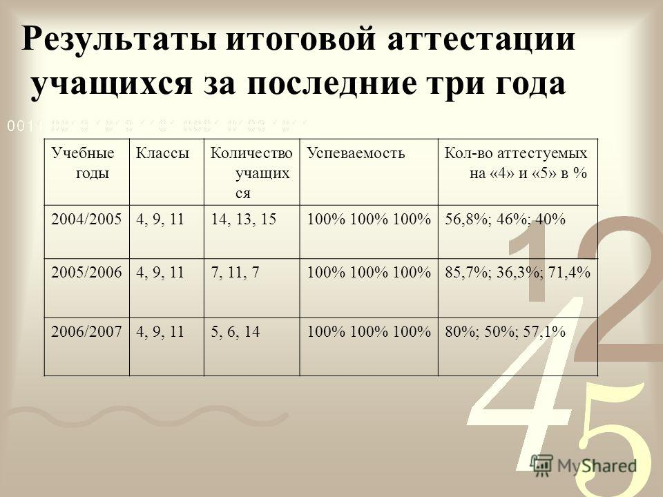 Результаты итоговой аттестации учащихся за последние три года Учебные годы КлассыКоличество учащих ся УспеваемостьКол-во аттестуемых на «4» и «5» в % 2004/20054, 9, 1114, 13, 15100% 100% 100%56,8%; 46%; 40% 2005/20064, 9, 117, 11, 7100% 100% 100%85,7
