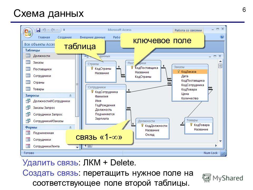 6 Схема данных Удалить связь: ЛКМ + Delete. Создать связь: перетащить нужное поле на соответствующее поле второй таблицы. ЛКМ таблица ключевое поле связь «1- »