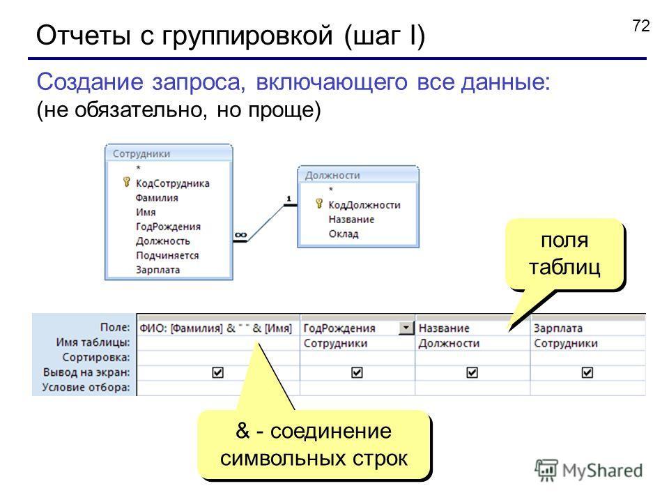 72 Отчеты с группировкой (шаг I) Создание запроса, включающего все данные: (не обязательно, но проще) & - соединение символьных строк поля таблиц