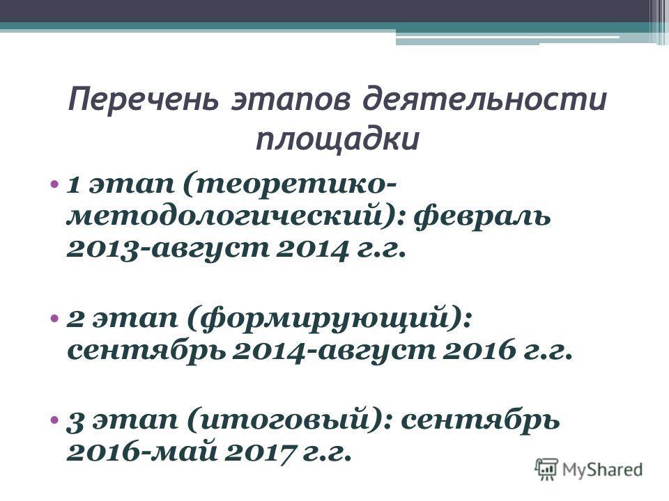 Перечень этапов деятельности площадки 1 этап (теоретико- методологический): февраль 2013-август 2014 г.г. 2 этап (формирующий): сентябрь 2014-август 2016 г.г. 3 этап (итоговый): сентябрь 2016-май 2017 г.г.