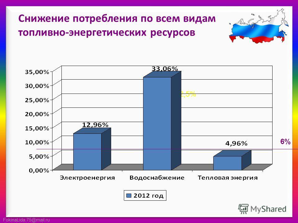FokinaLida.75@mail.ru Снижение потребления по всем видам топливно-энергетических ресурсов 12,5% 6%