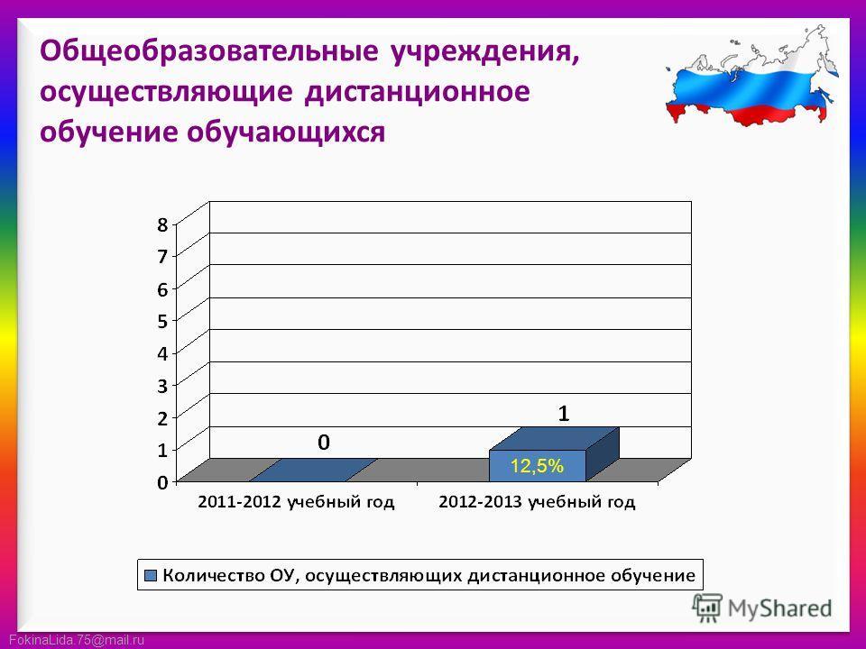 FokinaLida.75@mail.ru Общеобразовательные учреждения, осуществляющие дистанционное обучение обучающихся 12,5%