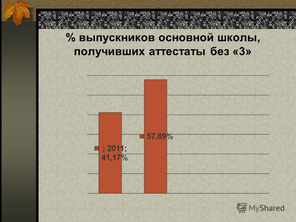 % выпускников основной школы, получивших аттестаты без «3»