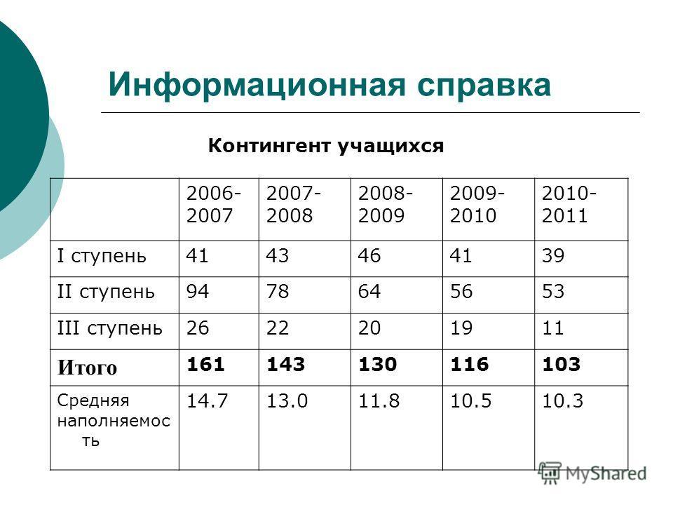 Информационная справка Контингент учащихся 2006- 2007 2007- 2008 2008- 2009 2009- 2010 2010- 2011 I ступень4143464139 II ступень9478645653 III ступень2622201911 Итого 161143130116103 Средняя наполняемос ть 14.713.011.810.510.3