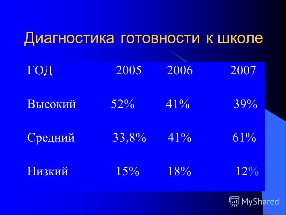 Диагностика готовности к школе ГОД 2005 2006 2007 Высокий 52% 41% 39% Средний 33,8% 41% 61% Низкий 15% 18% 12%