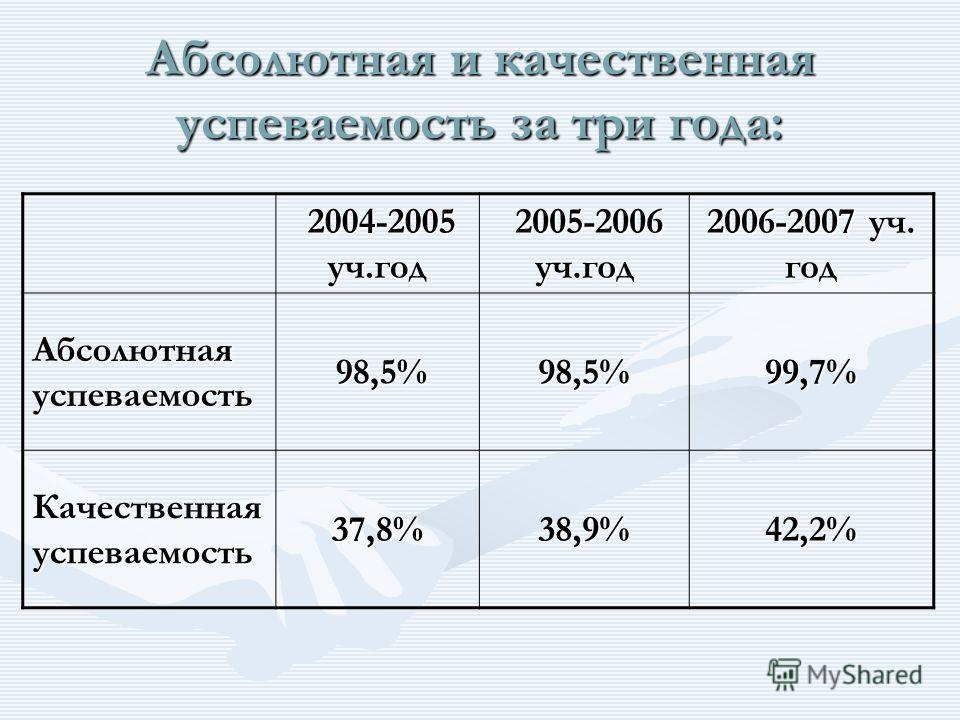 Абсолютная и качественная успеваемость за три года: 2004-2005 уч.год 2004-2005 уч.год 2005-2006 уч.год 2005-2006 уч.год 2006-2007 уч. год Абсолютная успеваемость 98,5% 98,5%98,5%99,7% Качественная успеваемость 37,8%38,9%42,2%