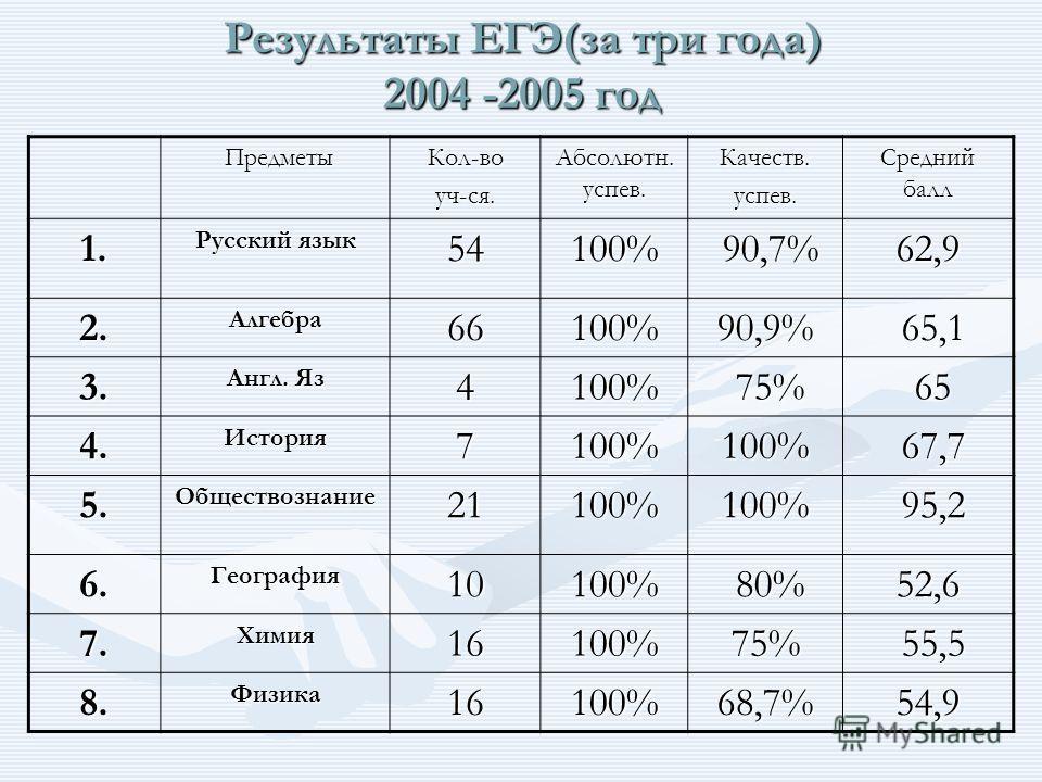 Результаты ЕГЭ(за три года) 2004 -2005 год Предметы ПредметыКол-воуч-ся. Абсолютн. успев. Качеств.успев. Средний балл 1. Русский язык 54100% 90,7% 90,7%62,9 2.Алгебра66100%90,9% 65,1 65,1 3. Англ. Яз 4100% 75% 75% 65 65 4.История7100%100% 67,7 67,7 5