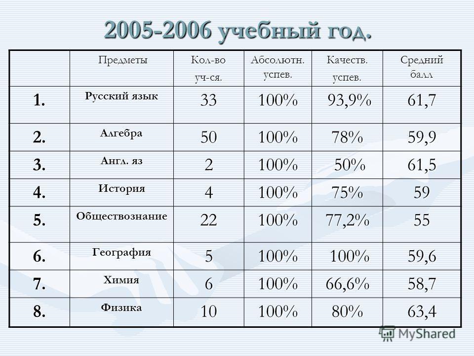 2005-2006 учебный год. Предметы ПредметыКол-воуч-ся. Абсолютн. успев. Качеств.успев. Средний балл 1. Русский язык 33100% 93,9% 93,9%61,7 2.Алгебра50100%78%59,9 3. Англ. яз 2100% 50% 50%61,5 4.История4100%75%59 5.Обществознание22100%77,2%55 6.Географи