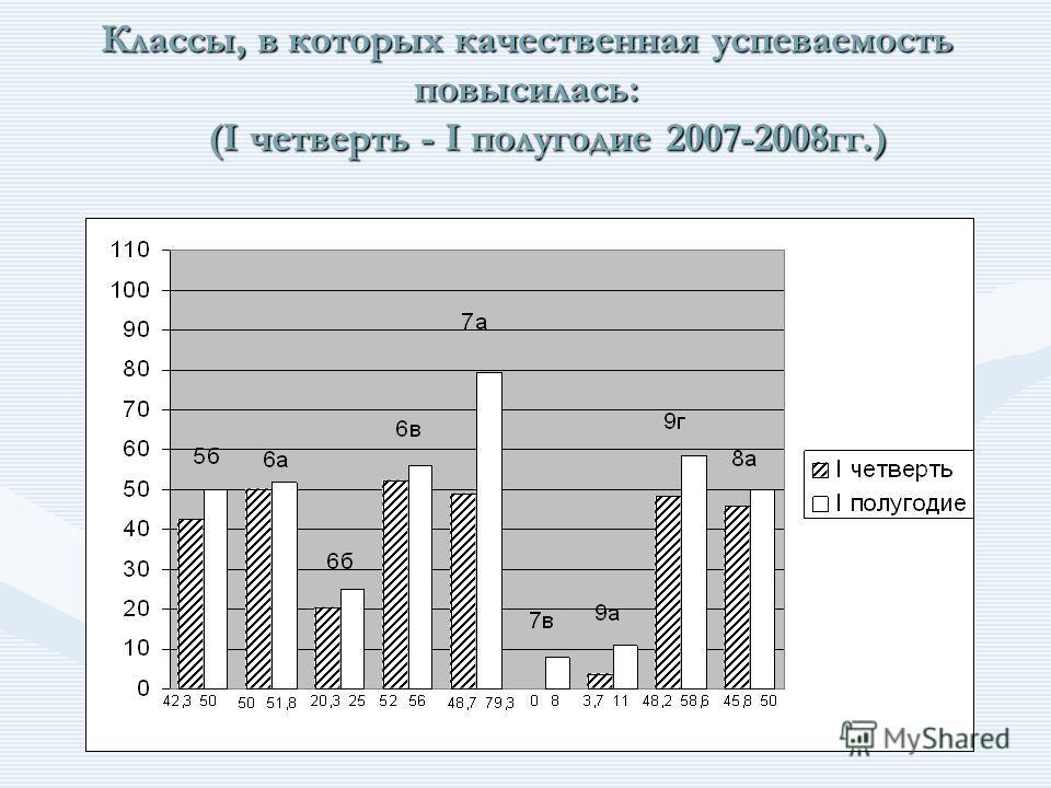 Классы, в которых качественная успеваемость повысилась: (I четверть - I полугодие 2007-2008гг.)