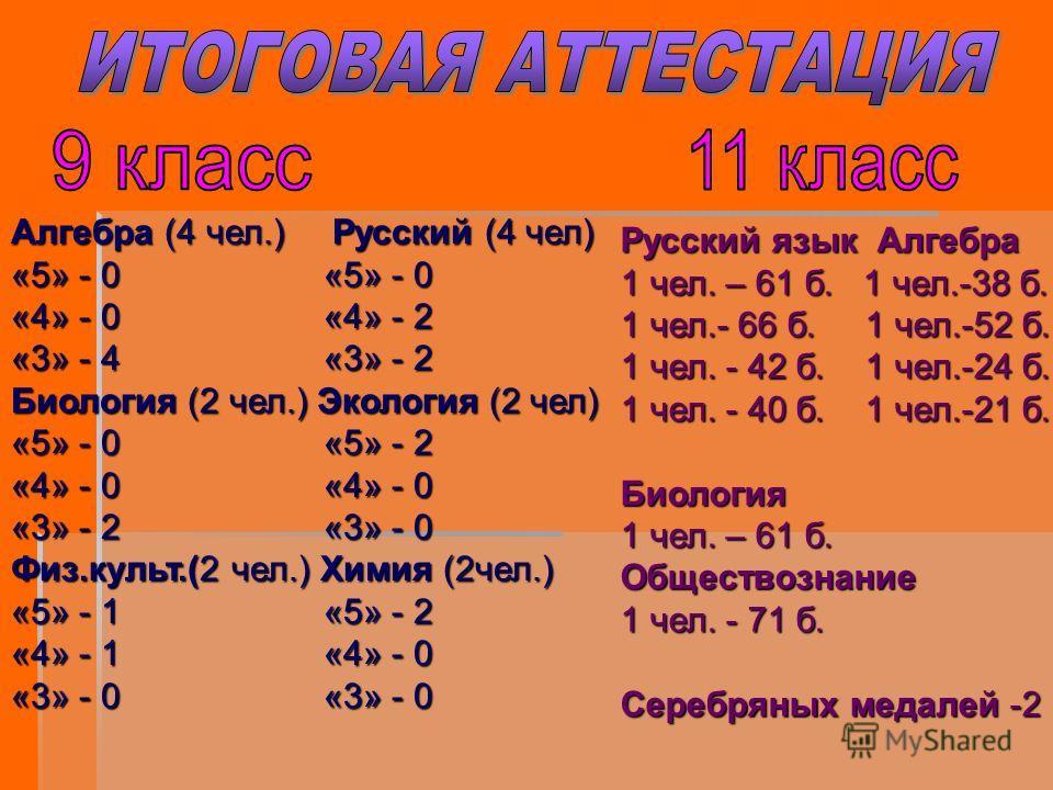 Алгебра (4 чел.) Русский (4 чел) «5» - 0 «5» - 0 «4» - 0 «4» - 2 «3» - 4 «3» - 2 Биология (2 чел.) Экология (2 чел) «5» - 0 «5» - 2 «4» - 0 «4» - 0 «3» - 2 «3» - 0 Физ.культ.(2 чел.) Химия (2чел.) «5» - 1 «5» - 2 «4» - 1 «4» - 0 «3» - 0 «3» - 0 Русск