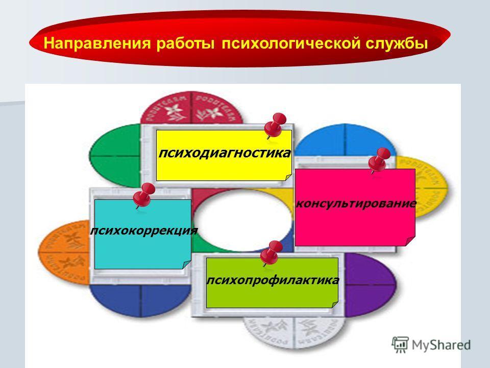 Направления работы психологической службы психокоррекция психодиагностика консультирование психопрофилактика