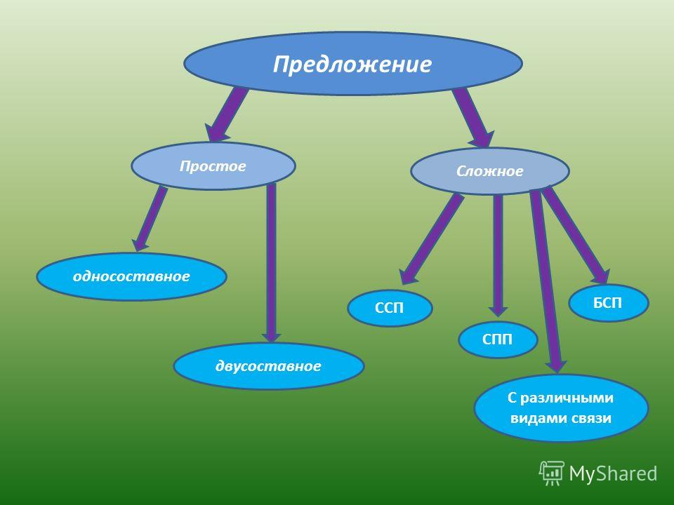 Предложение Простое Сложное односоставное двусоставное ССП СПП БСП С различными видами связи