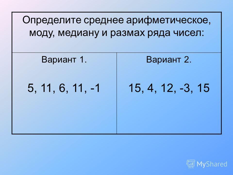 Определите среднее арифметическое, моду, медиану и размах ряда чисел: Вариант 1. 5, 11, 6, 11, -1 Вариант 2. 15, 4, 12, -3, 15