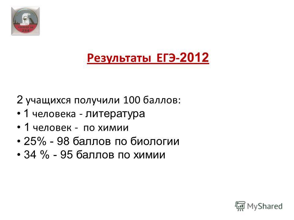 Результаты ЕГЭ- 2012 2 учащихся получили 100 баллов: 1 человека - литература 1 человек - по химии 25% - 98 баллов по биологии 34 % - 95 баллов по химии
