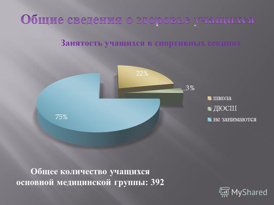 Общее количество учащихся основной медицинской группы: 392