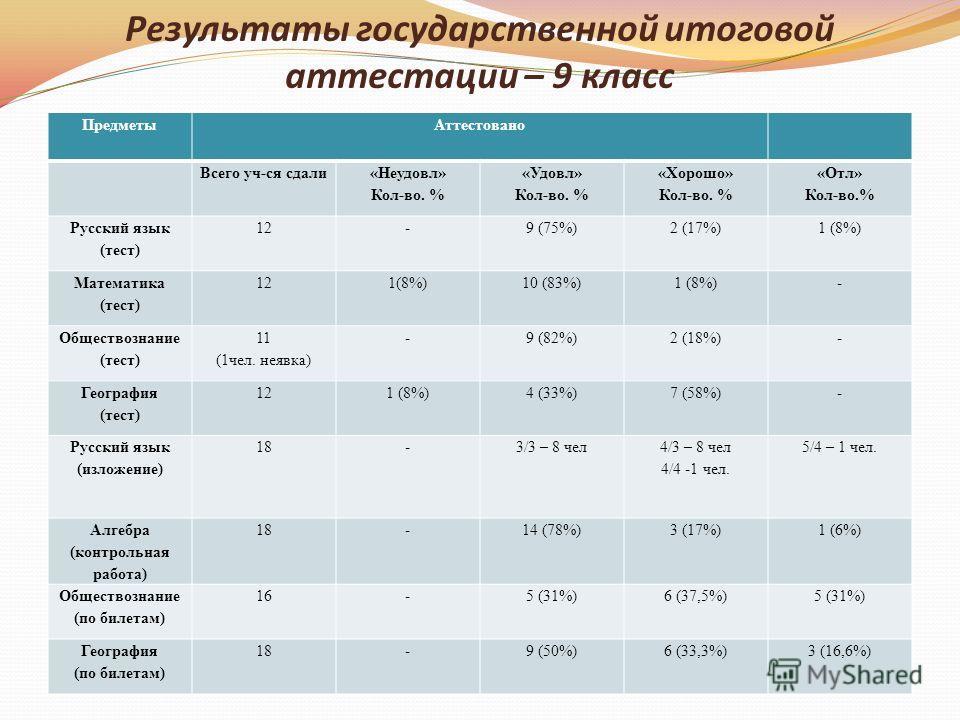 Результаты государственной итоговой аттестации – 9 класс ПредметыАттестовано Всего уч-ся сдали «Неудовл» Кол-во. % «Удовл» Кол-во. % «Хорошо» Кол-во. % «Отл» Кол-во.% Русский язык (тест) 12-9 (75%)2 (17%)1 (8%) Математика (тест) 121(8%)10 (83%)1 (8%)