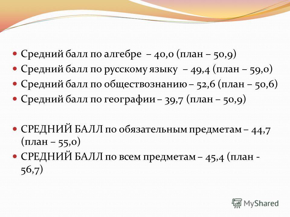 Средний балл по алгебре – 40,0 (план – 50,9) Средний балл по русскому языку – 49,4 (план – 59,0) Средний балл по обществознанию – 52,6 (план – 50,6) Средний балл по географии – 39,7 (план – 50,9) СРЕДНИЙ БАЛЛ по обязательным предметам – 44,7 (план –