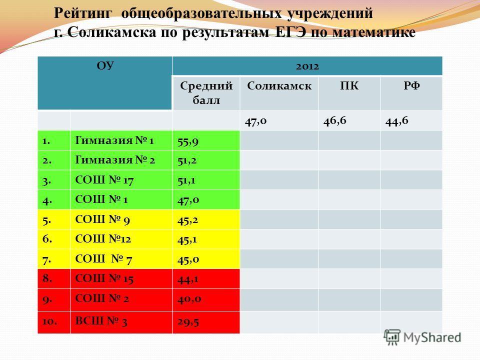 Рейтинг общеобразовательных учреждений г. Соликамска по результатам ЕГЭ по математике ОУ2012 Средний балл СоликамскПКРФ 47,046,644,6 1.Гимназия 155,9 2.Гимназия 251,2 3.СОШ 1751,1 4.СОШ 147,0 5.СОШ 945,2 6.СОШ 1245,1 7.СОШ 745,0 8.СОШ 1544,1 9.СОШ 24