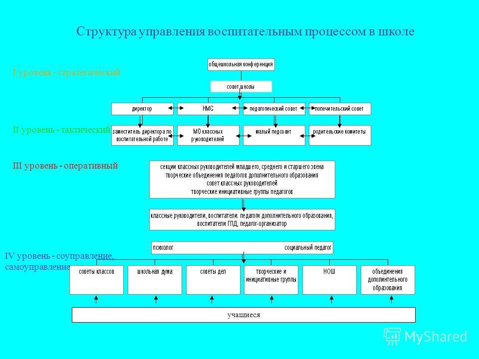 Структура управления воспитательным процессом в школе I уровень - стратегический II уровень - тактический III уровень - оперативный IV уровень - соуправление, самоуправление учащиеся
