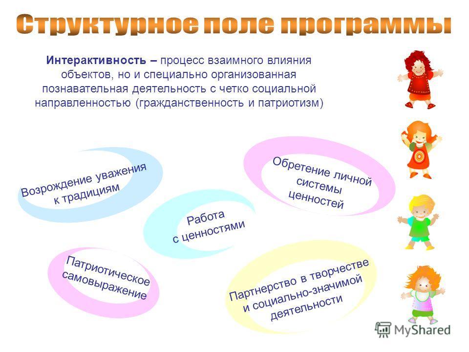 Интерактивность – процесс взаимного влияния объектов, но и специально организованная познавательная деятельность с четко социальной направленностью (гражданственность и патриотизм) Возрождение уважения к традициям Обретение личной системы ценностей Р