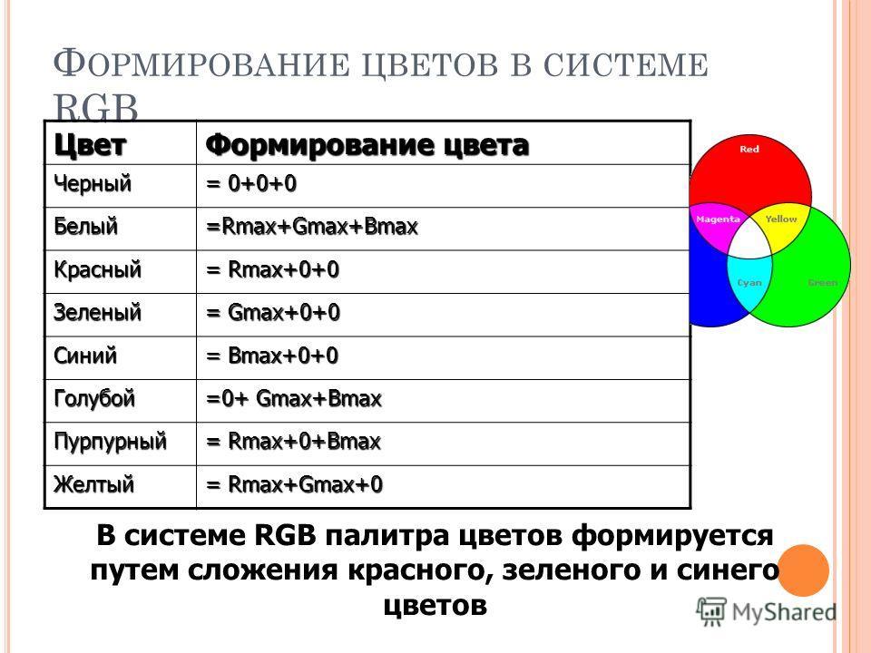Ф ОРМИРОВАНИЕ ЦВЕТОВ В СИСТЕМЕ RGB Цвет Формирование цвета Черный = 0+0+0 Белый =Rmax+Gmax+Bmax Красный = Rmax+0+0 Зеленый = Gmax+0+0 Синий = Bmax+0+0 Голубой =0+ Gmax+Bmax Пурпурный = Rmax+0+Bmax Желтый = Rmax+Gmax+0 В системе RGB палитра цветов фор