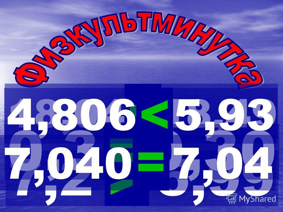 7,8 – 3,4 = 4,4 0,65 + 0,3 = 0,95 9,72 – 0,3 = 9,69 5,6 - 4,2 = 1,4 8,1 - 1,1 = 7 34 + 0,2 = 34,2 45 - 0,5 = 44,5 55 - 0,01= 54,99 Угадай знак действия 3,47 - 0,8 = 2,6744,2 + 6,2 = 50,4 9,4 + 0,1 = 9,532,8 - 0,04 = 32,76