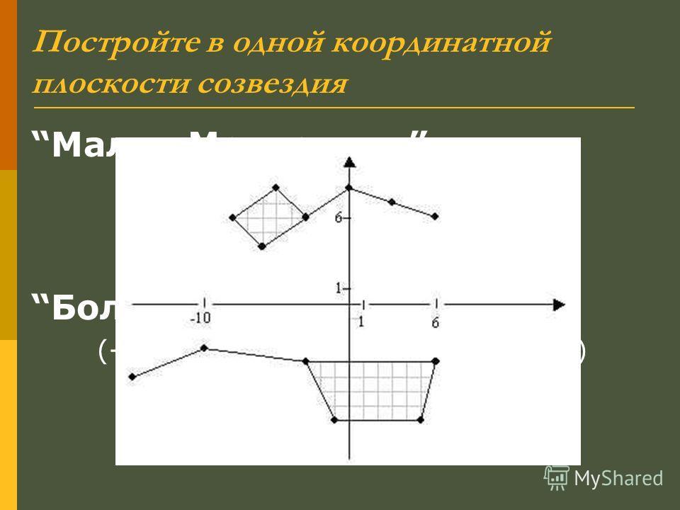 Постройте в одной координатной плоскости созвездия Малая Медведица (6; 6), (3; 7), (0; 8), (-3; 6) (-6; 4), (-8; 6), (-5; 8), (-3; 6) Большая Медведица (-15; -5), (-10; -3), (-3; -4), (6; -4) (5; -8), (-1; -8), (-3; -4)
