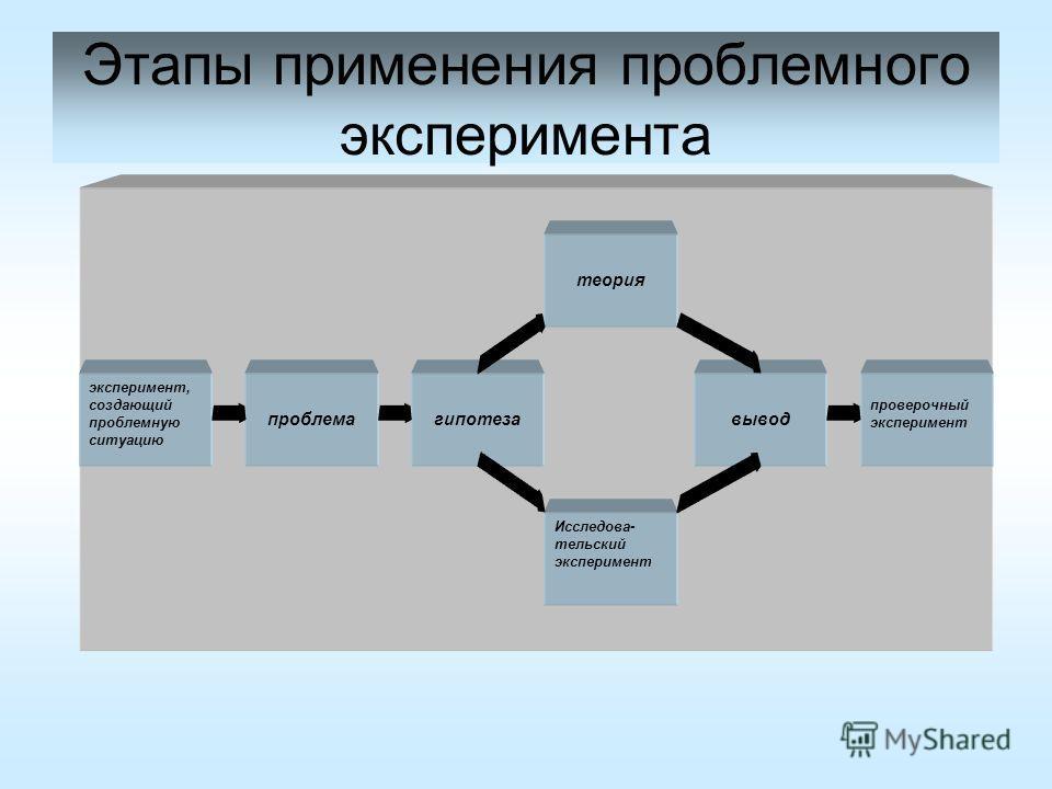 Этапы применения проблемного эксперимента эксперимент, создающий проблемную ситуацию проблемагипотеза Исследова- тельский эксперимент теория вывод проверочный эксперимент
