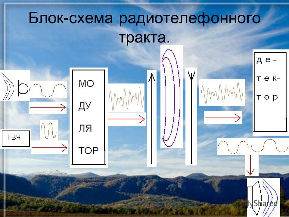 Блок-схема радиотелефонного тракта.