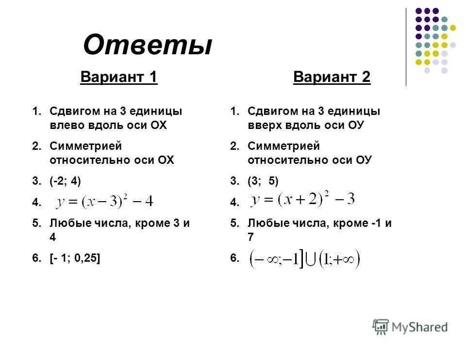 Ответы Вариант 1Вариант 2 1.Сдвигом на 3 единицы влево вдоль оси ОХ 2.Симметрией относительно оси ОХ 3.(-2; 4) 4. 5.Любые числа, кроме 3 и 4 6.[- 1; 0,25] 1.Сдвигом на 3 единицы вверх вдоль оси ОУ 2.Симметрией относительно оси ОУ 3.(3; 5) 4. 5.Любые