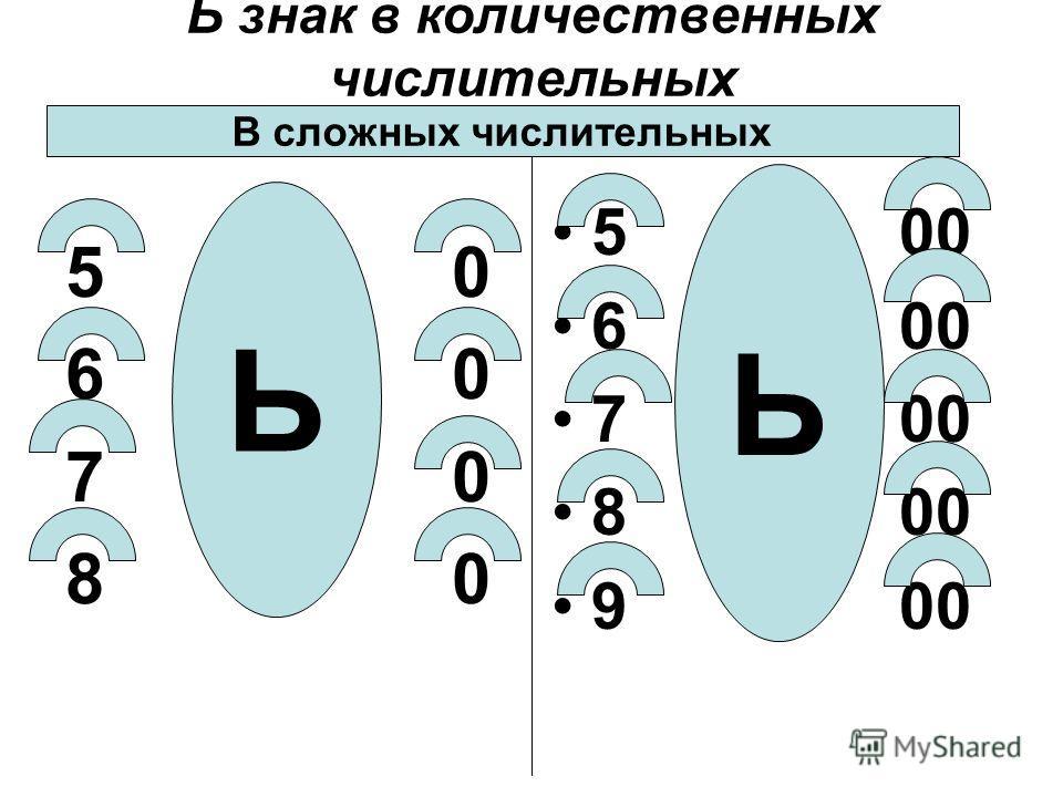 Ь знак в количественных числительных 5 0 6 0 7 0 8 0 5 00 6 00 7 00 8 00 9 00 Ь Ь В сложных числительных