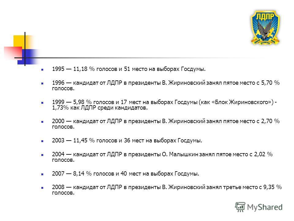 1995 11,18 % голосов и 51 место на выборах Госдумы. 1996 кандидат от ЛДПР в президенты В. Жириновский занял пятое место с 5,70 % голосов. 1999 5,98 % голосов и 17 мест на выборах Госдумы (как «Блок Жириновского») - 1,73% как ЛДПР среди кандидатов. 20