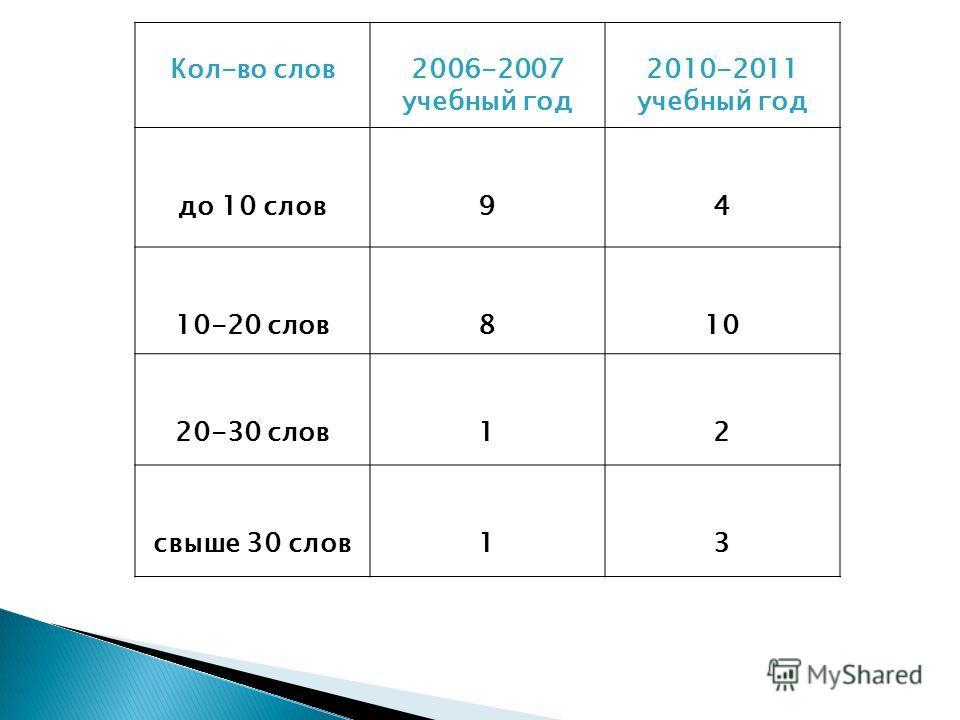 Кол-во слов2006-2007 учебный год 2010-2011 учебный год до 10 слов94 10-20 слов810 20-30 слов12 свыше 30 слов13