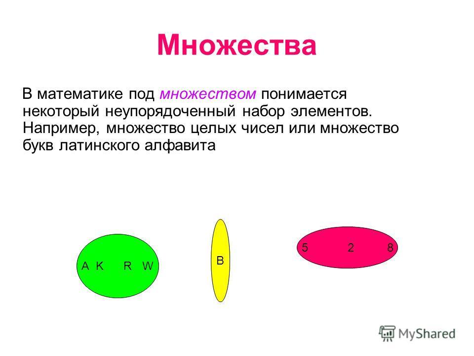 Множества B математике под множеством понимается некоторый неупорядоченный набор элементов. Например, множество целых чисел или множество букв латинского алфавита А K R W В 5 2 8