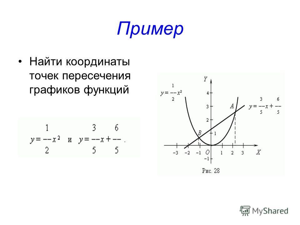 Пример Найти координаты точек пересечения графиков функций