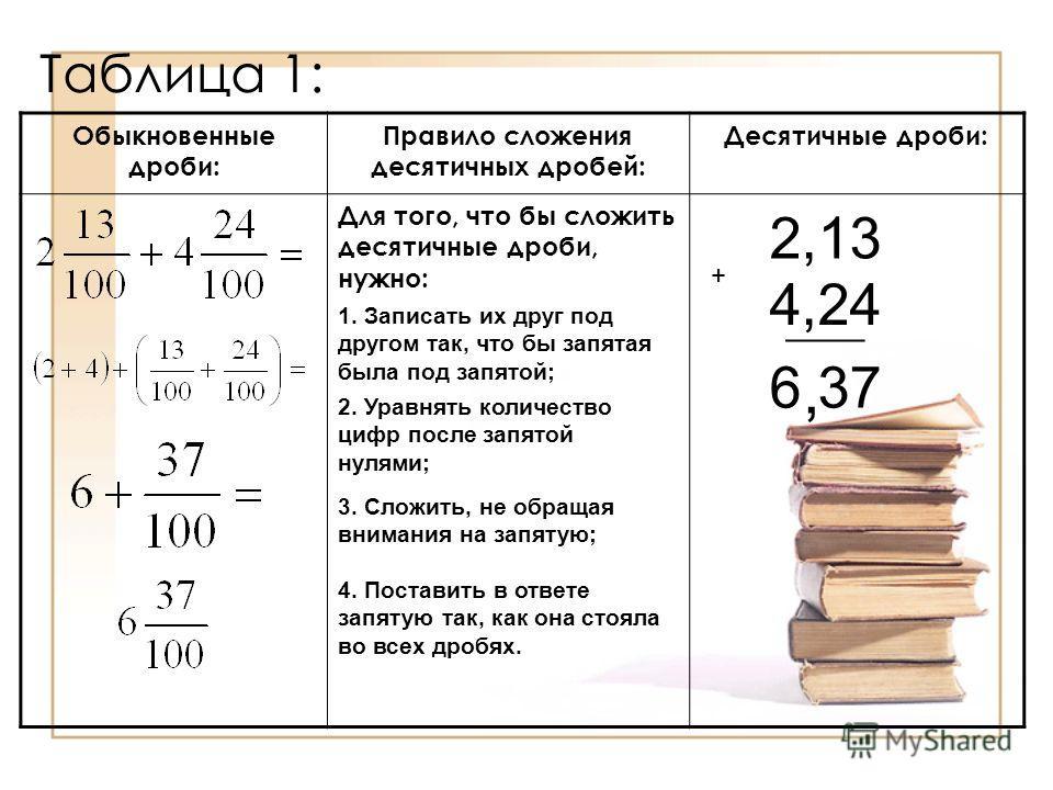 Таблица 1: Обыкновенные дроби: Правило сложения десятичных дробей: Десятичные дроби: Для того, что бы сложить десятичные дроби, нужно: 1. Записать их друг под другом так, что бы запятая была под запятой; 2. Уравнять количество цифр после запятой нуля