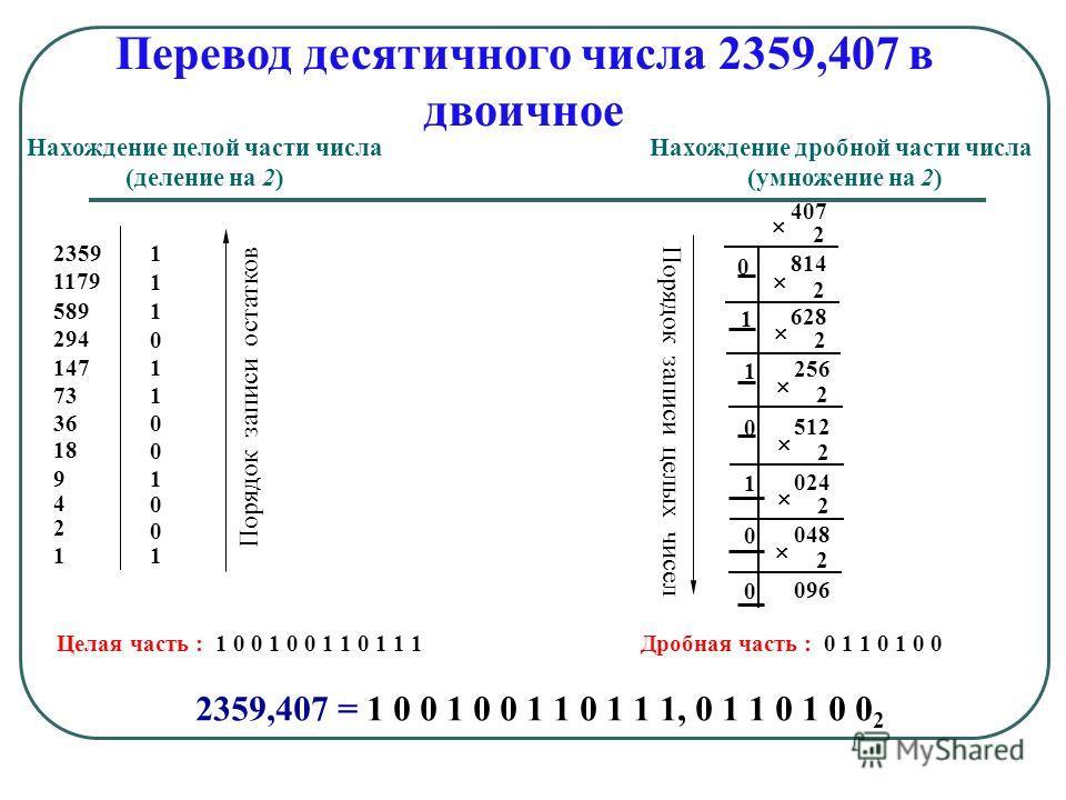 Перевод десятичного числа 2359,407 в двоичное 23591 1179 1 5891 294 0 1471 731 360 18 0 91 4 0 2 0 11 2 814 2 407 0 2 628 1 256 1 2 512 0 2 024 1 2 048 0 2 096 0 Нахождение целой части числа (деление на 2) Нахождение дробной части числа (умножение на