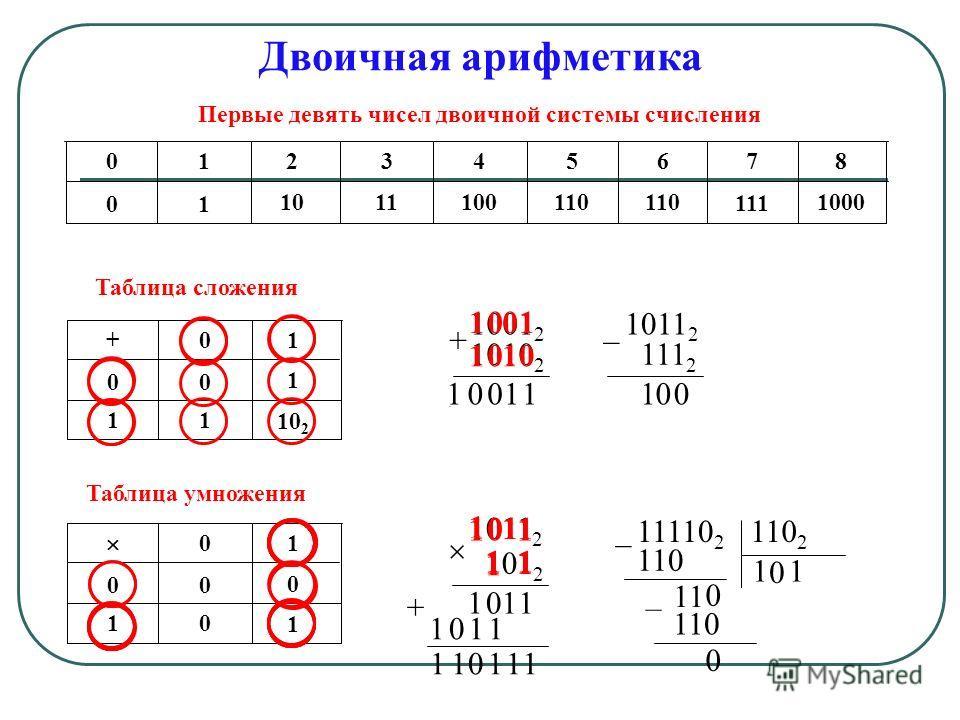 Двоичная арифметика Первые девять чисел двоичной системы счисления 012345678 0 1 1011100110 111 1000 Таблица сложения +01 0 0 1 1 1 10 2 1001 2 1010 2 + 1100 1 1 1011 2 111 2 – 1 0 0 1 0 0 1 1 001 Таблица умножения 01 0 0 0 1 0 1 1011 2 101 2 1 1 1 1