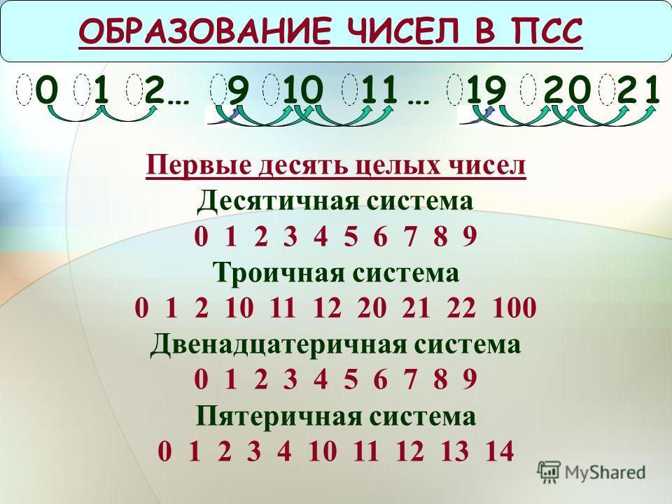 ОБРАЗОВАНИЕ ЧИСЕЛ В ПСС 0 Первые десять целых чисел Десятичная система 0 1 2 3 4 5 6 7 8 9 Троичная система 0 1 2 10 11 12 20 21 22 100 Двенадцатеричная система 0 1 2 3 4 5 6 7 8 9 Пятеричная система 0 1 2 3 4 10 11 12 13 14 12…91112201…901