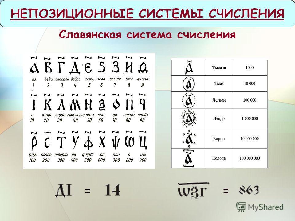 Славянская система счисления НЕПОЗИЦИОННЫЕ СИСТЕМЫ СЧИСЛЕНИЯ = =