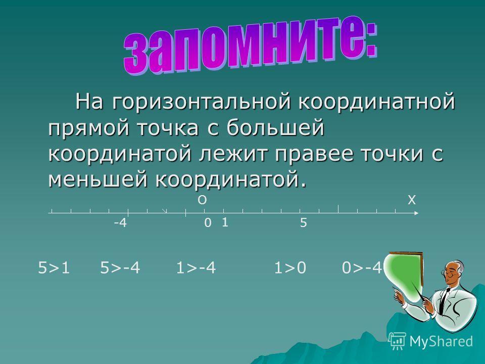 На горизонтальной координатной прямой точка с большей координатой лежит правее точки с меньшей координатой. На горизонтальной координатной прямой точка с большей координатой лежит правее точки с меньшей координатой. 0 1 5-4 ОХ 5>1 5>-4 1>-4 1>0 0>-4
