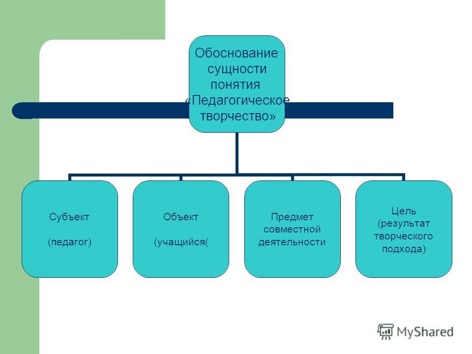 Обоснование сущности понятия «Педагогическое творчество» Субъект (педагог) Объект (учащийся( Предмет совместной деятельности Цель (результат творческого подхода)