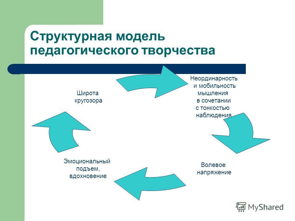 Структурная модель педагогического творчества Неординарность и мобильность мышления в сочетании с тонкостью наблюдения Волевое напряжение Эмоциональный подъем, вдохновение Широта кругозора