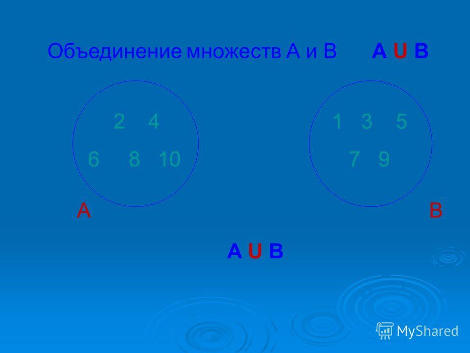 А 2 4 6 8 10 Объединение множеств А и В А U В В 1 3 5 7 9 А U В