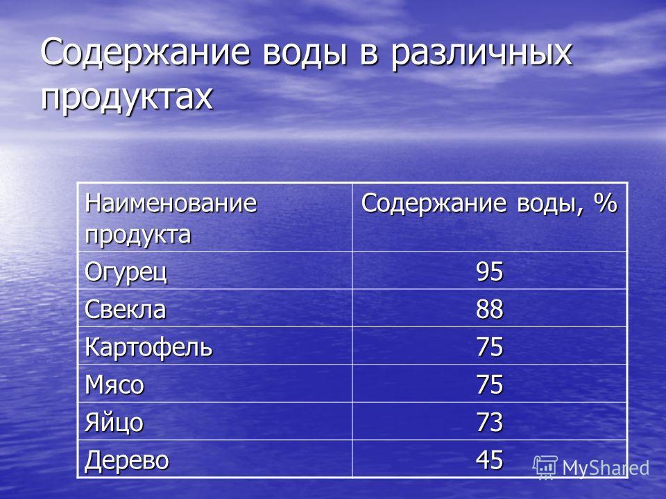 Содержание воды в различных продуктах Наименование продукта Содержание воды, % Огурец95 Свекла88 Картофель75 Мясо75 Яйцо73 Дерево45