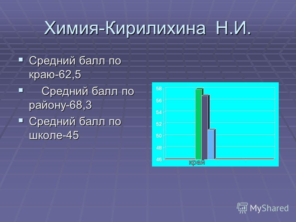 Химия-Кирилихина Н.И. Средний балл по краю-62,5 Средний балл по краю-62,5 Средний балл по району-68,3 Средний балл по району-68,3 Средний балл по школе-45 Средний балл по школе-45