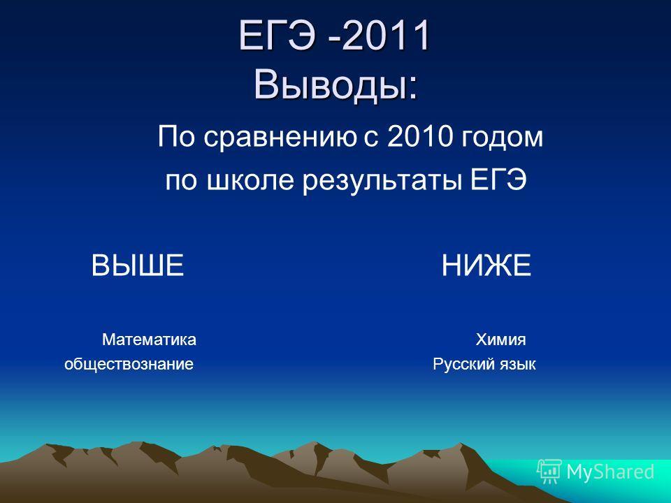 ЕГЭ -2011 Выводы: По сравнению с 2010 годом по школе результаты ЕГЭ ВЫШЕ НИЖЕ Математика Химия обществознание Русский язык