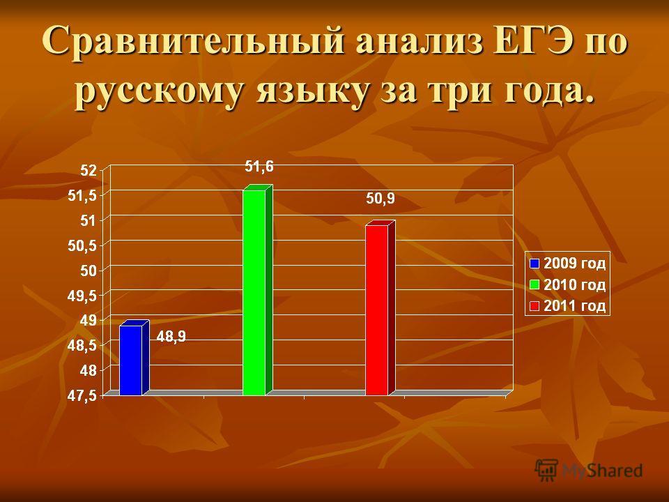 Сравнительный анализ ЕГЭ по русскому языку за три года.